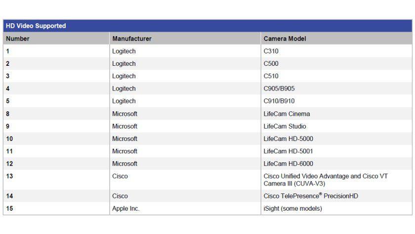 HD-Video-Unterstützung bei WebEx