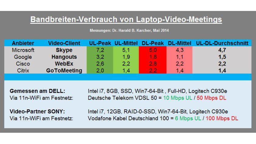 Skype gönnte sich in unseren Audio-Video-Meetings im Schnitt 4,7 Megabit pro Sekunde. Cisco, Citrix und Google gingen viel sparsamer mit der wertvollen Bandbreite um.