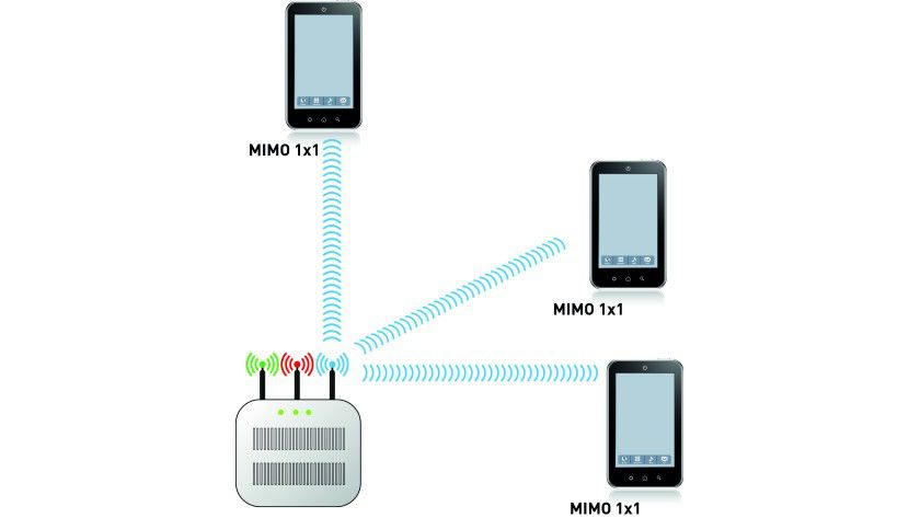 Das heute weit verbreitete MIMO nutzt nur einen Stream eines Access Points.