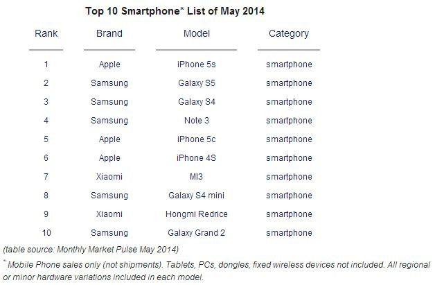 Top 10 der meistverkauften Smartphones im Mai 2014