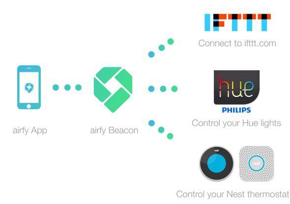 Über die Verknüpfung mit IFTTT können auch ohne großes technisches Know-How alle erdenklichen Funktionsmuster programmiert werden.