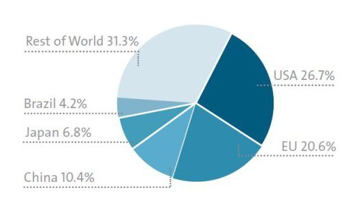 Der weltweite ITK-Markt 2014 nach Ländern/Regionen.