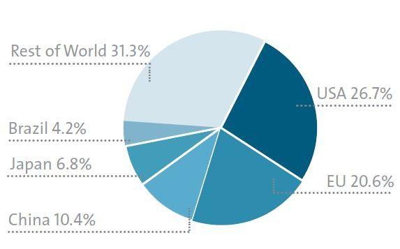 Der weltweite ITK-Markt 2014 nach Ländern/Region