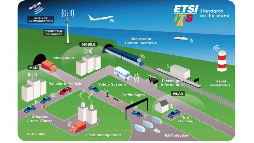 In Europa entwickeln CEN und ETSI einheitliche Standards für Cooperative Intelligence Transport Systems (C-ITS).