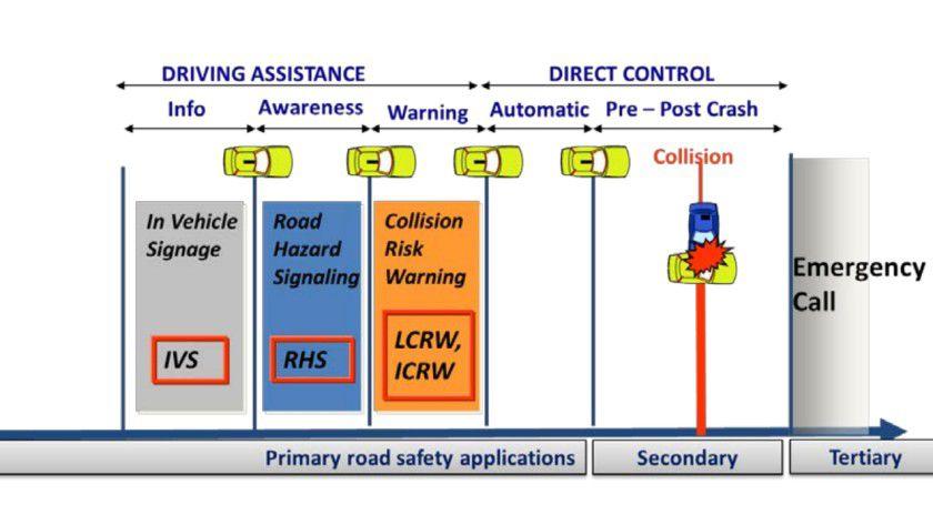 Eines der Kernprobleme bei der Vernetzung von Fahrzeugen und der Infrastruktur besteht darin, dass eine Vielzahl unterschiedlicher Technologien und Standards involviert ist.