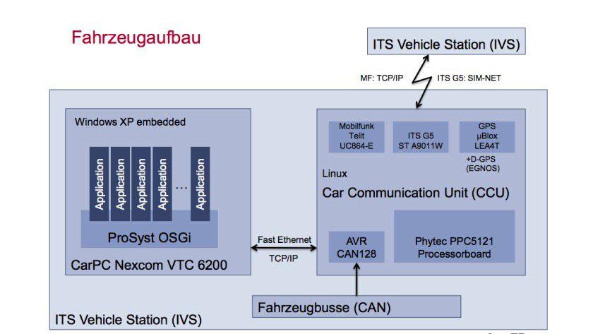 Die ITS Vehicle Station (IVS) in einem Fahrzeug muss eine Vielzahl von Kommunikationstechniken und Protokollen unterstützten. Bei den Systemen, die beim SimTD-Test verwendet wurden, kamen zudem mit Windows XP Embedded und Linux zwei Betriebssystem-Plattformen zum Einsatz.