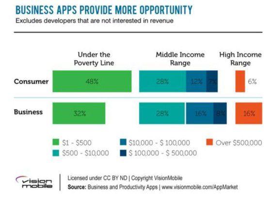 Fokus auf Business-Apps