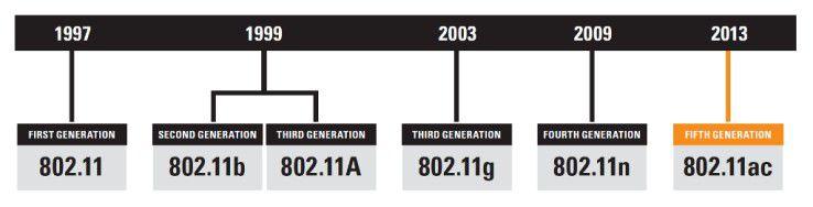 WLAN-Timeline: Die Jahreszahlen bezeichnen nur den Zeitpunkt der offiziellen WLAN-Standardisierungen im IEEE-Gremium. 802.11b-Geräte kamen hier erst anno 2000 auf den Markt, 802.11ac-Router teilweise bereits 2012.