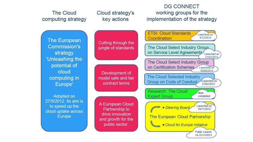 Strategie, Ziele und Arbeitsgruppen der EU-Kommission für Cloud Computing. Die Expertengruppe (grüner Kasten unten rechts) wurde durch eine Arbeitsgruppe für Vertragsrecht erweitert.