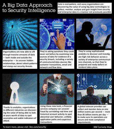 Big Data Security Analytics kann die Risikobewertung für digitale Identitäten und damit die Zugangs- und Zugriffskontrolle optimieren.