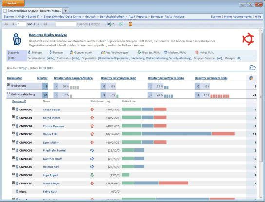 Lösungen wie Garancy Access Intelligence Manager von Beta Systems analysieren und bewerten Zugangsberechtigungen und warnen vor riskantem Nutzerverhalten.