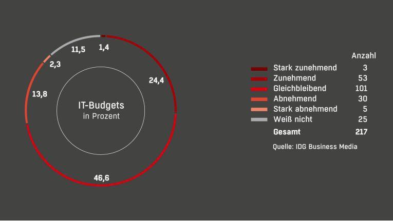 Das IT-Budget in den Marketing-Abteilung: In 1,4 Prozent der befragten Unternehmen nimmt es stark zu, in 24,4 Prozent der hier dokumentierten Fälle nimmt es zu. Bei den meisten Unternehmen (46,6 Prozent) hat sich bislang nichts verändert.