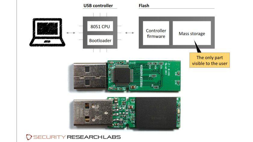 Das Problem: Jeder USB-Stick besitzt einen eigenen Controller und Firmware in einem Bereich, der für den normalen Nutzer und das Betriebssystem so nicht sichtbar ist - Manipulationen auch nicht.