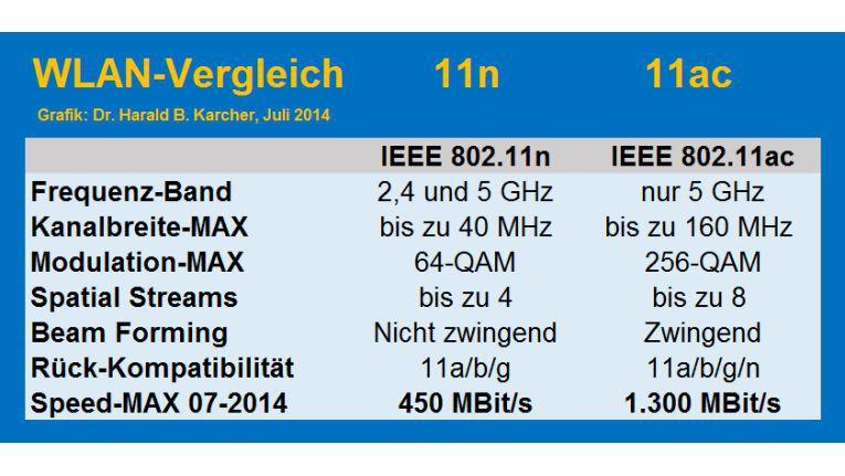 Im Sommer 2014 fand man im deutschen Markt schon viele 11n-Geräte mit 3x3-MIMO bis 450 Mbit/s in 40 MHz-Kanälen und einige 11ac-Geräte bis 1.300 MBit/s in 80-MHz-Kanälen. In Zukunft könnte es noch viel schnellere 11ac-Geräte geben, mit Funk-Kanälen bis zu 160 MHz, verbesserter Modulation bis zu 256 QAM und 8x8-MIMO-Designs mit 8 Antennen pro Gerät und bis zu 8 Spatial Streams (8SS).