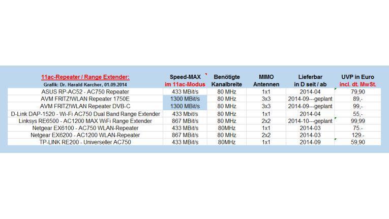 Marktübersicht 11ac-Repeater/Range Extender