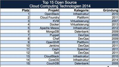 Open Source und Cloud Computing: Die Top 15 Open Source Cloud Computing Technologien 2014 - Foto: Crisp Research