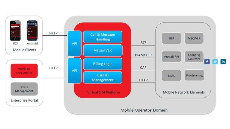 Kernstück der Movirtu-Lösung: Die Virtual SIM Platform