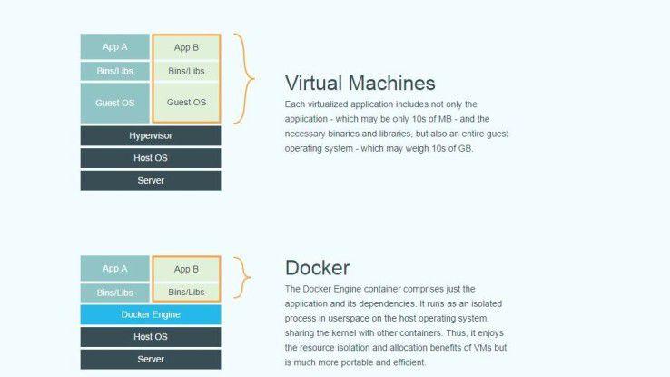 Docker Kapselung gegenüber normalen virtuellen Maschinen
