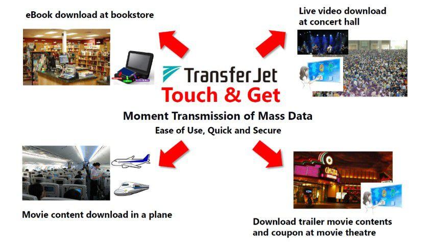 Die TransferJet-Initiatoren träumen von großen Infrastrukturen, die dem User etwa Folgendes bieten: Download von eBooks in Buchläden, Download von Filmen im Flugzeug, Video-Download in Konzerthallen, Download von Trailern im Kino und vieles mehr.