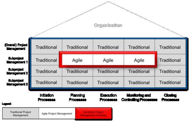 Abb. 2: Einbettung von agilen Teilbereichen in die klassische Organisation