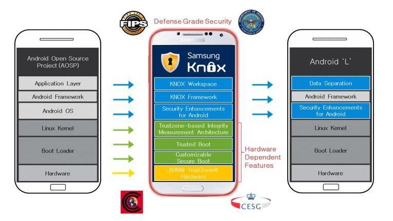 Die Software-Komponenten von Samsung Knox kommen auch in Android L (optional) zum Einsatz.