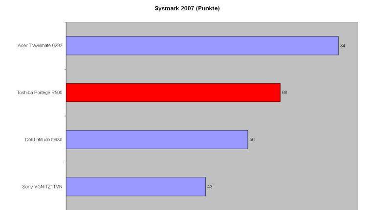 Das Portégé R500 platziert sich vor anderen Subnotebooks mit ULV-Prozessor. Nur das Acer Travelmate 6492 mit einem Standard-Core-2-Duo ist deutlich rechenstärker.