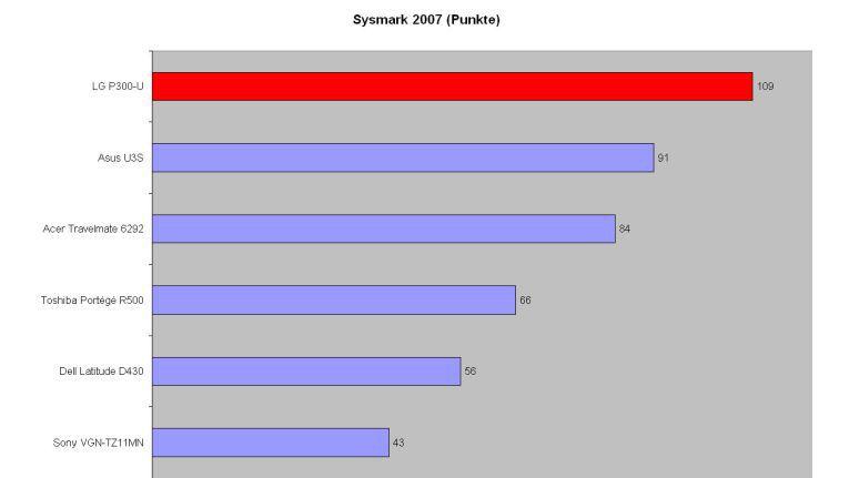 """Das LG """"P300-U"""" lässt im """"Sysmark 2007"""" alle anderen Subnotebooks hinter sich."""