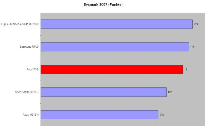Notebooks mit Penryn-CPU sind momentan die schnellsten Mobilrechner - dazu gehört auch das Asus F3S