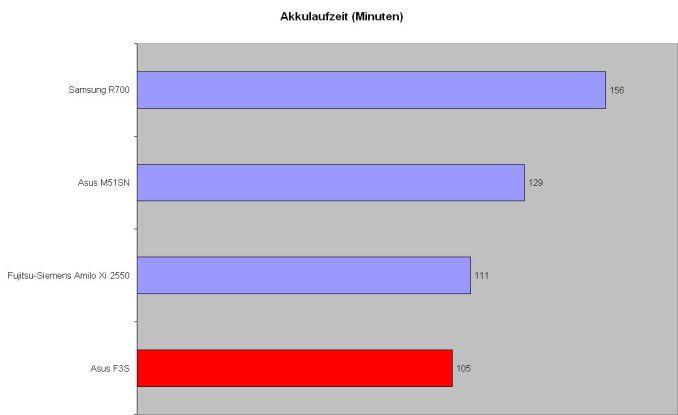 Bei der Akkulaufzeit liegt das Asus F3S hinter der Penryn-Konkurrenz