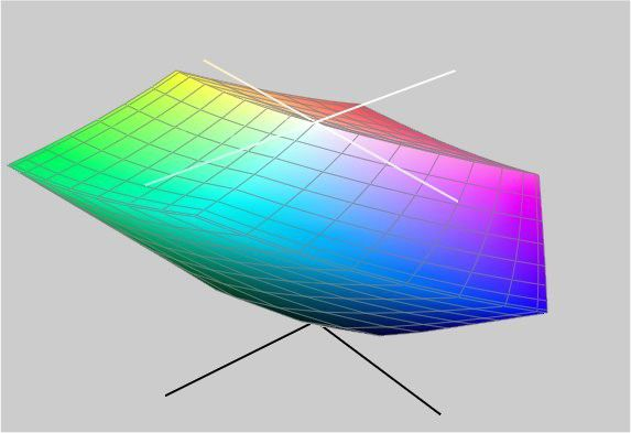 Samsung Syncmaster XL24: sehr großer Farbraum