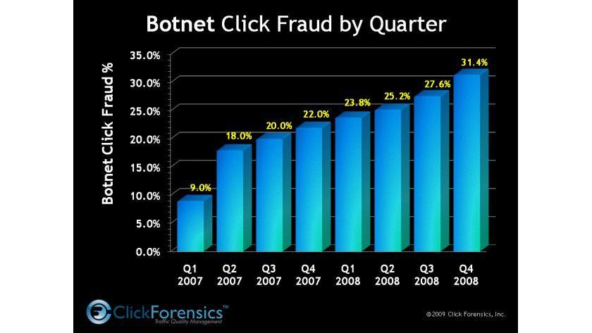 Klickbetrug: Kriminelle lassen Bots für sich klicken. (Quelle: Click Forensics)