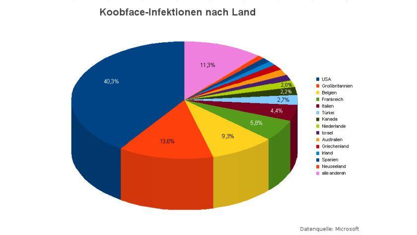 Ansteckend: Die weltweiten Infektionen von Koopface. (Quelle: Microsoft)