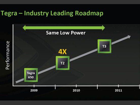 Und das ist nur der Anfang: Laut Nvidia-Fahrplan soll der nächste Tegra bei gleichem Verbrauch die 4fache Leistung bieten
