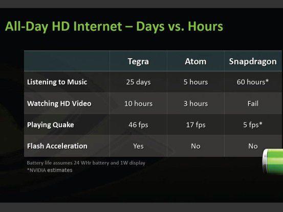Unglaublich ausdauernd: Nvidia Tegra im Vergleich zu Intel Atom und Qualcomm Snapdragon