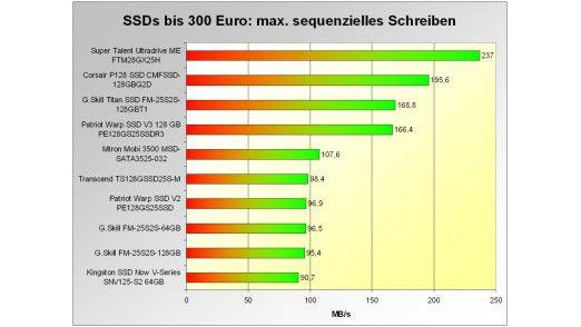 Die besten SSD-Modelle bis 300 Euro: maximale sequenzielle Schreibrate