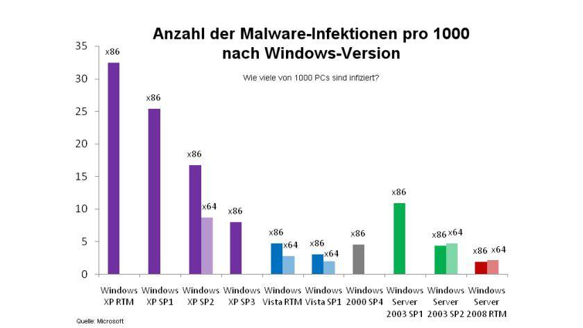 Übersicht: Malware-Infektionen nach Windows-Version.