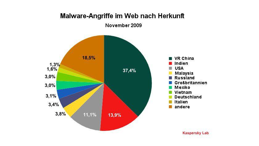 Detailübersicht: Web-Angriffe nach Herkunft.