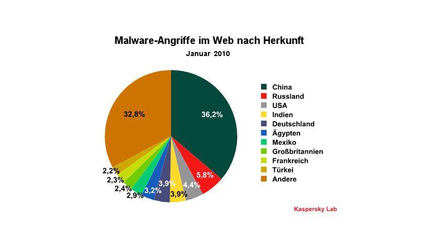 Übersicht: Malware-Angriffe im Web nach Herkunft. (Quelle: Kaspersky Lab)