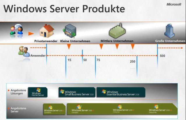 Zwergenaufstand: Microsoft positioniert Windows Home-Server-Geräte als Einstiegsserver für kleine Unternehmen