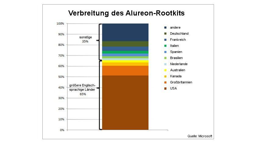 Alureon-Infektionen nach Land