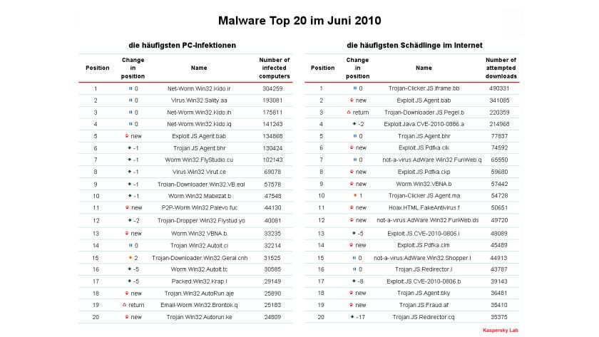 Top 20: Kaspersky veröffentlicht die häufigsten Malware im Juni 2010. (Quelle: Kaspersky)