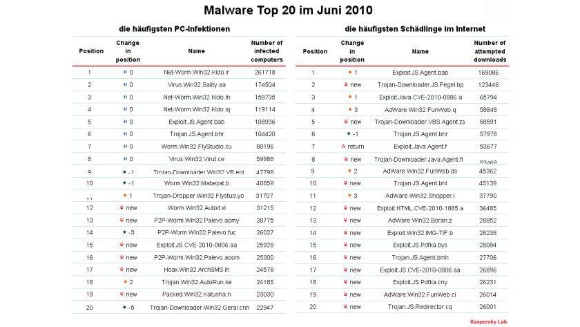 Top-Malware: Kaspersky Lab hat seine monatliche Malware-Statistik veröffentlicht. (Quelle: Kaspersky Lab)