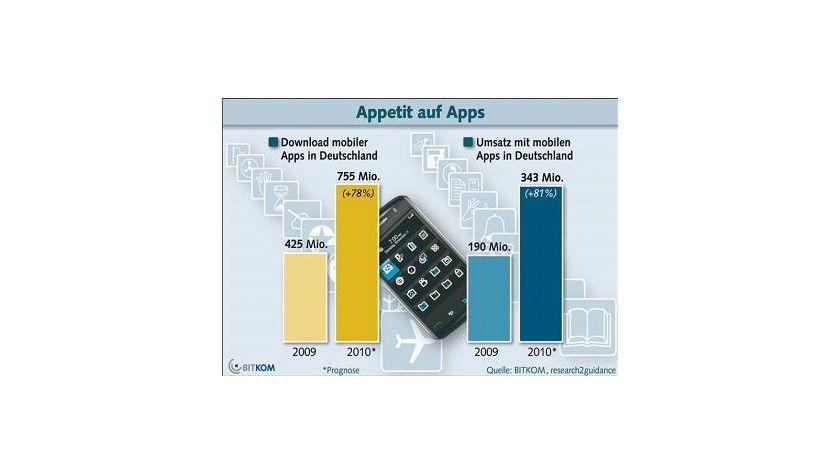 Wachstumsmarkt: Der BITKOM rechnet für 2010 mit einem App-Umsatz von über 340 Millionen Euro in Deutschland. (Quelle: BITKOM)