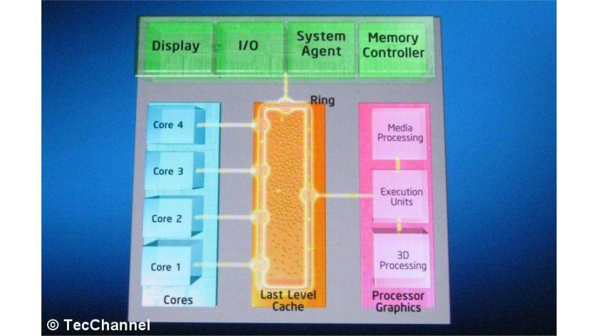 Sandy Bridge: Die CPU-Kerne und der Grafik-Chip teilen sich via Ring-Architektur den Last-Level-Cache.