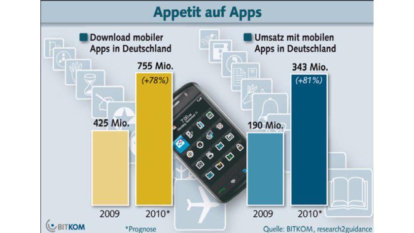 Hype: Die deutschen Handy-Nutzer laden im Jahr 2010 voraussichtlich 755 Millionen Apps auf ihre Mobiltelefone, teilte der Bitkom mit.