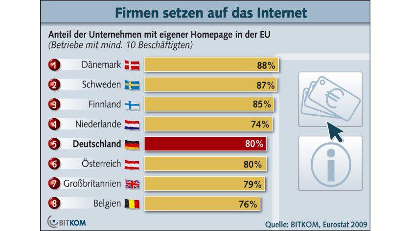 Webpräsenz: 80 Prozent der deutschen Unternehmen verfügen über einen eigenen Online-Auftritt. (Quelle: BITKOM)