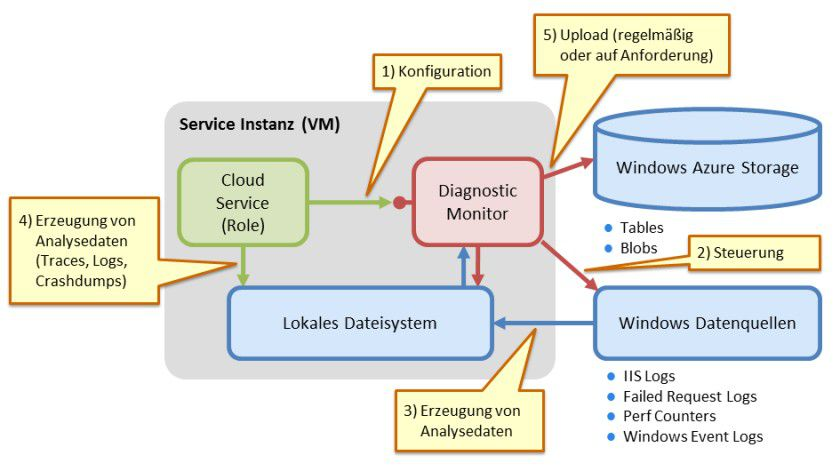 Unter Kontrolle: der Diagnosemechanismus Azure-basierter Cloud-Anwendungen im Überblick.