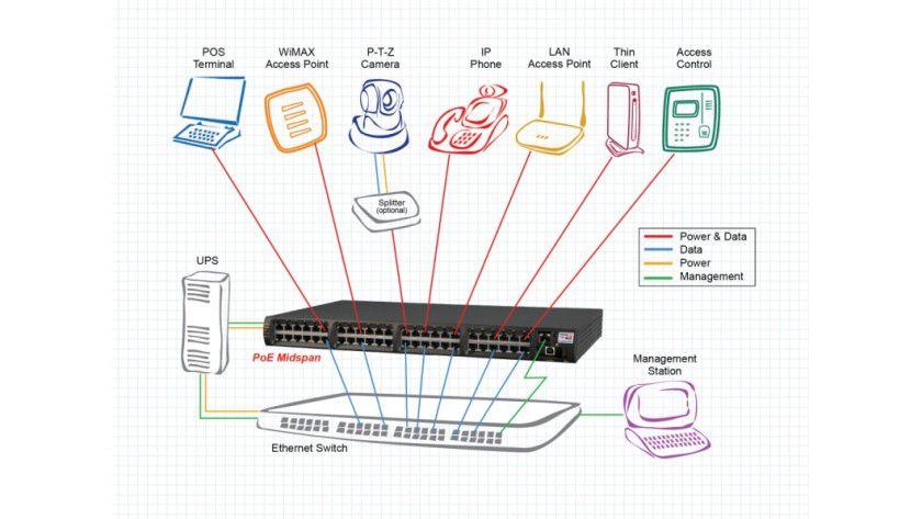 Integriert: PoE-Midspans werden zwischen dem Netzwerk-Switch und den Verbrauchern (PD) installiert.