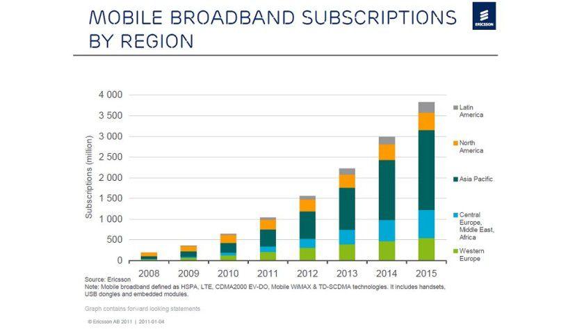 Wachstumsmarkt: Ericsson rechnet mit 3,8 Mrd. Breitbandverträgen bis zum Jahr 2015.
