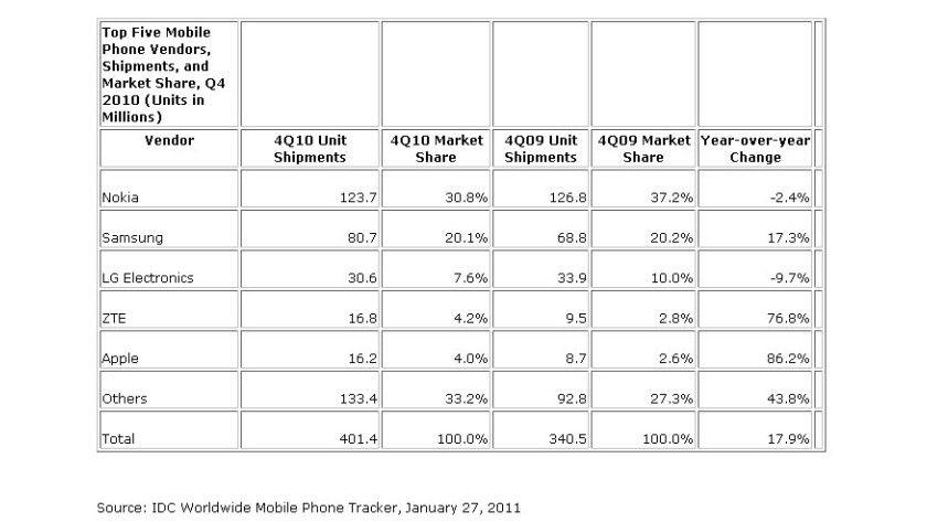 Viertes Quartal 2010: Apple rangiert mit vier Prozent Marktanteil auf Platz fünf.